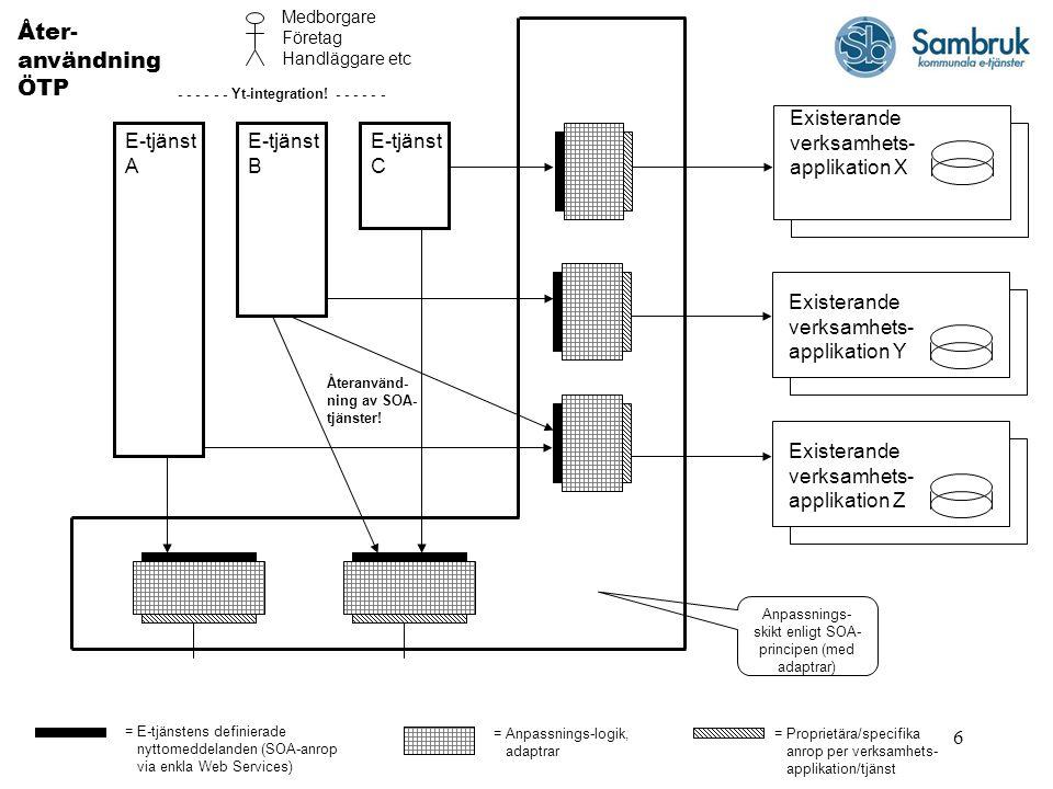 6 E-tjänst C Åter- användning ÖTP Existerande verksamhets- applikation X Anpassnings- skikt enligt SOA- principen (med adaptrar) = E-tjänstens definierade nyttomeddelanden (SOA-anrop via enkla Web Services) = Anpassnings-logik, adaptrar = Proprietära/specifika anrop per verksamhets- applikation/tjänst Medborgare Företag Handläggare etc Existerande verksamhets- applikation Y Existerande verksamhets- applikation Z E-tjänst B E-tjänst A Återanvänd- ning av SOA- tjänster.