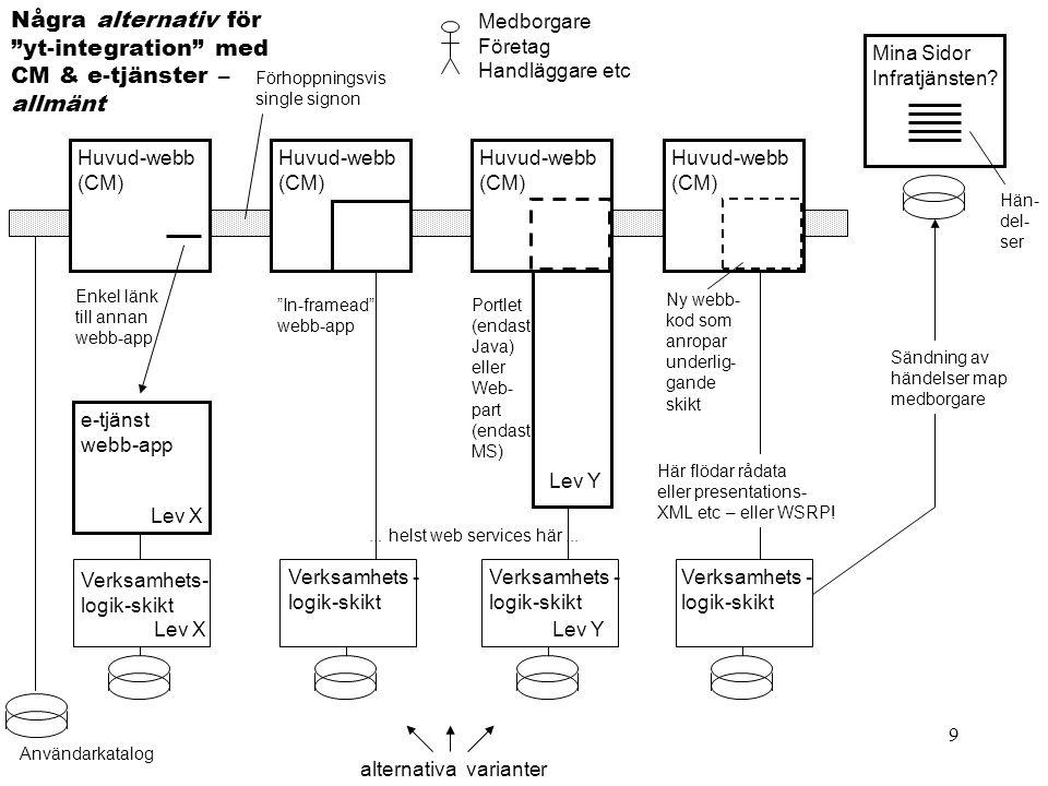 9 Användarkatalog Förhoppningsvis single signon Medborgare Företag Handläggare etc Några alternativ för yt-integration med CM & e-tjänster – allmänt Huvud-webb (CM) Verksamhets - logik-skikt Ny webb- kod som anropar underlig- gande skikt Här flödar rådata eller presentations- XML etc – eller WSRP.