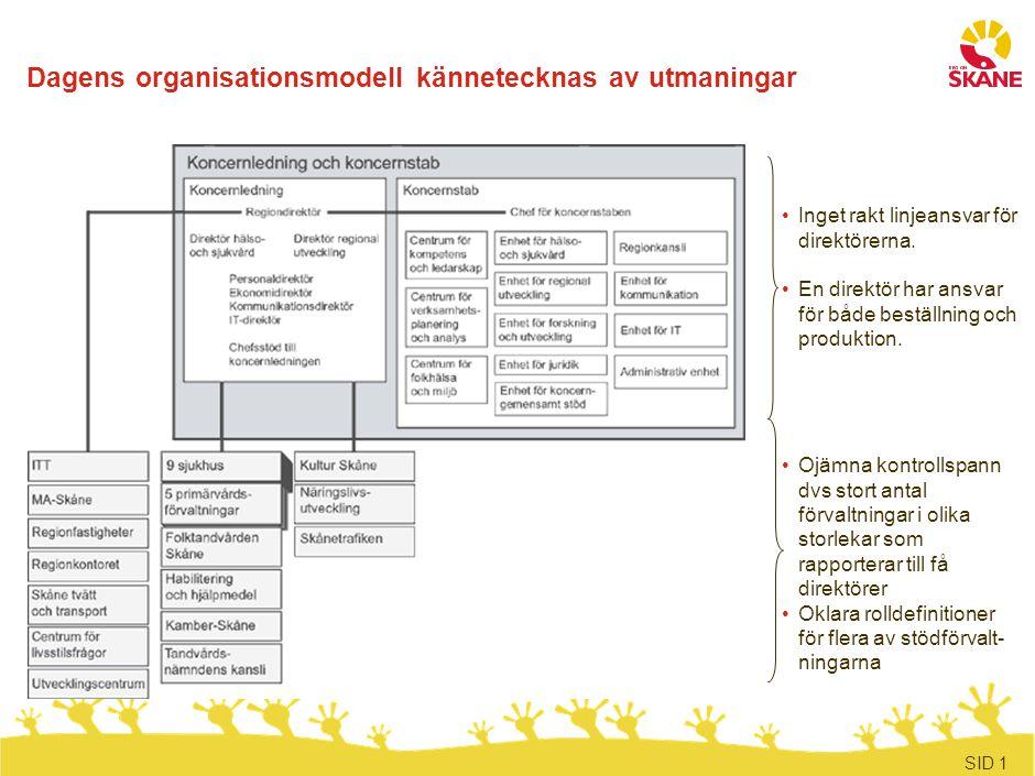 SID 1 Dagens organisationsmodell kännetecknas av utmaningar Inget rakt linjeansvar för direktörerna. En direktör har ansvar för både beställning och p