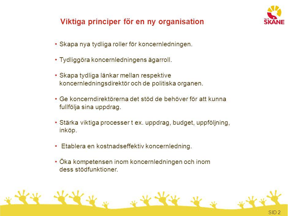 SID 2 Viktiga principer för en ny organisation Skapa nya tydliga roller för koncernledningen. Tydliggöra koncernledningens ägarroll. Skapa tydliga län