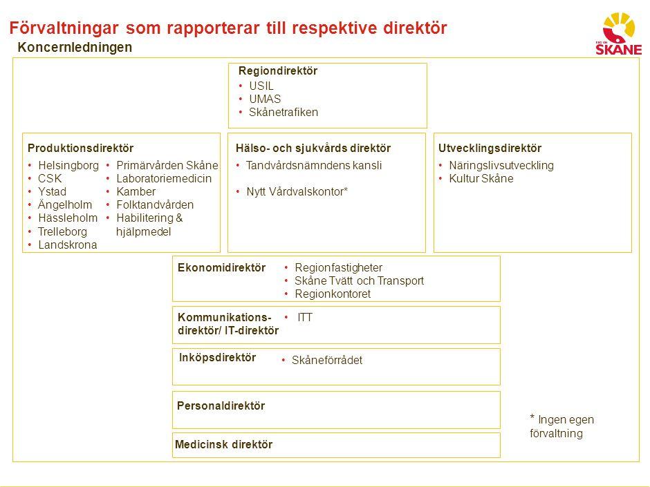 SID 6 Förvaltningar som rapporterar till respektive direktör Regiondirektör Produktionsdirektör USIL UMAS Skånetrafiken Helsingborg CSK Ystad Ängelhol