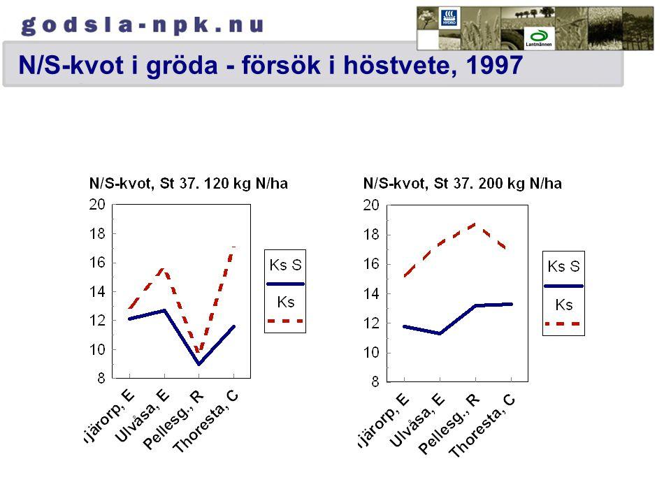 N/S-kvot i gröda - försök i höstvete, 1997