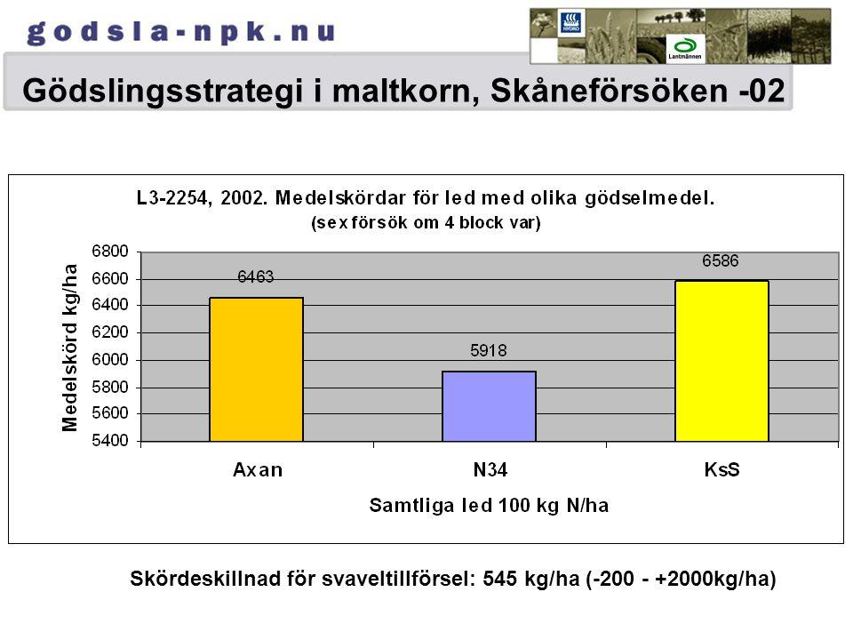 Gödslingsstrategi i maltkorn, Skåneförsöken -02 Skördeskillnad för svaveltillförsel: 545 kg/ha (-200 - +2000kg/ha)