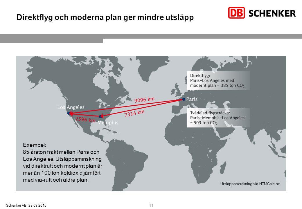 11Schenker AB, 29.03.2015 Direktflyg och moderna plan ger mindre utsläpp Exempel: 85 årston frakt mellan Paris och Los Angeles. Utsläppsminskning vid