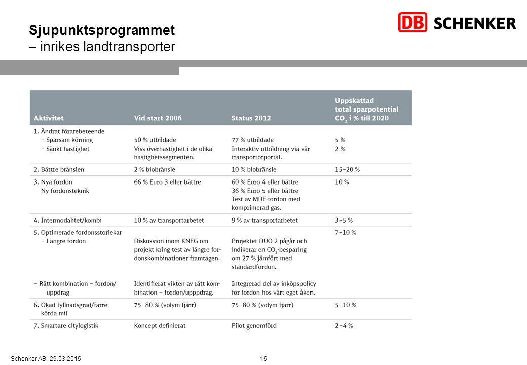 15Schenker AB, 29.03.2015 Sjupunktsprogrammet – inrikes landtransporter
