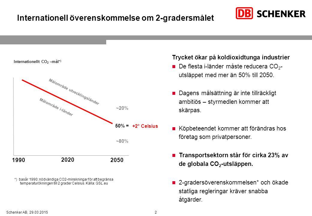 Fokus idag är på växthuseffekten, men avgaser från transportmedel har också andra negativa effekter 3Schenker AB, 29.03.2015 Emissioner (avgaser) Vad påverkasSymtom GlobaltKoldioxid (och andra växthusgaser) AtmosfärenKlimatpåverkan RegionalKväveoxid Kolväten Svaveldioxid NaturenÖvergödning Förorenad luft Försurning LokaltKväveoxid Kolväten Svaveloxid Partiklar Vår hälsaAndningsproblem Hjärtbesvär Allergier Cancer