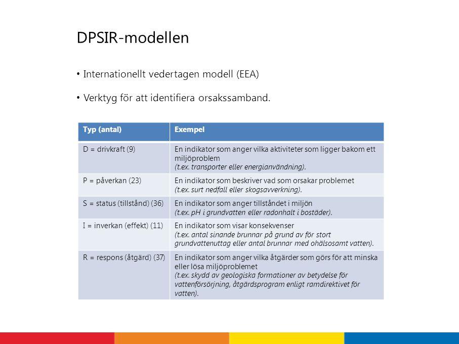 DPSIR-modellen Internationellt vedertagen modell (EEA) Verktyg för att identifiera orsakssamband. Typ (antal)Exempel D = drivkraft (9)En indikator som