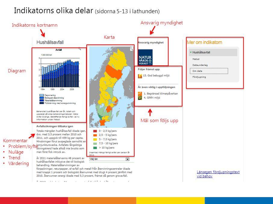 Uppdatering Indikatoransvariga myndigheter Boverket, HaV, Jordbruksverket, KemI, NV, RUS, RAÄ, Skogsstyrelsen, SoS, SSM, SGU Uppdateringsprocessen 2 tillfällen per år beroende på tillgång till data (kopplat till NV årsredovisning 31 mars och lst uppföljning 30 november) Ansvariga uppdaterar nationella texter, metod, om data, fördjupning, diagram och kartor (dec-jan) RUS assisterar med diagram och kartor (jan) RUS skriver malltexter (jan) Lst uppdaterar regionala texter (10 feb– 6 mars) RUS granskar och godkänner (10 – 24 mars) NV publicerar (26 mars)