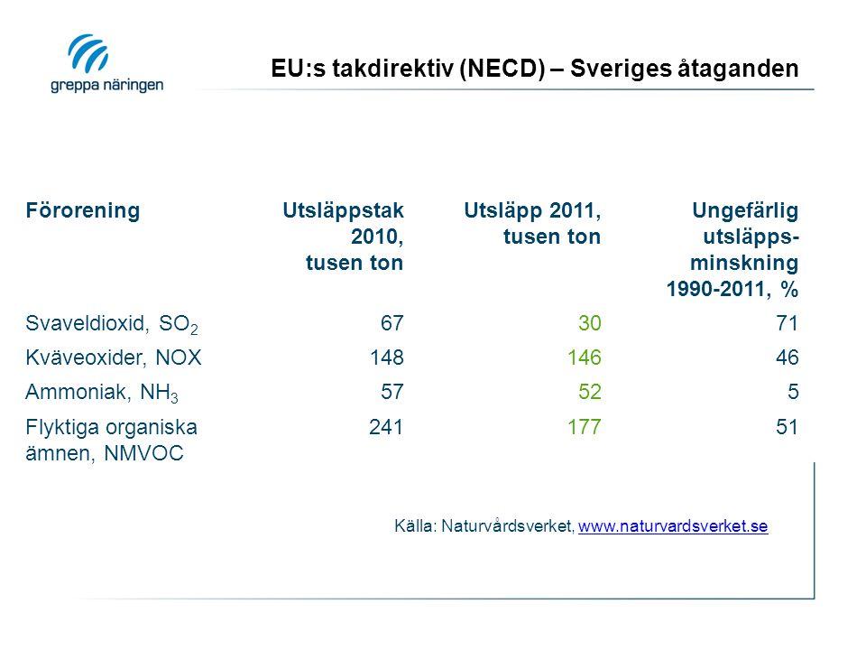 EU:s takdirektiv (NECD) – Sveriges åtaganden FöroreningUtsläppstak 2010, tusen ton Utsläpp 2011, tusen ton Ungefärlig utsläpps- minskning 1990-2011, % Svaveldioxid, SO 2 673071 Kväveoxider, NOX14814646 Ammoniak, NH 3 57525 Flyktiga organiska ämnen, NMVOC 24117751 Källa: Naturvårdsverket, www.naturvardsverket.sewww.naturvardsverket.se