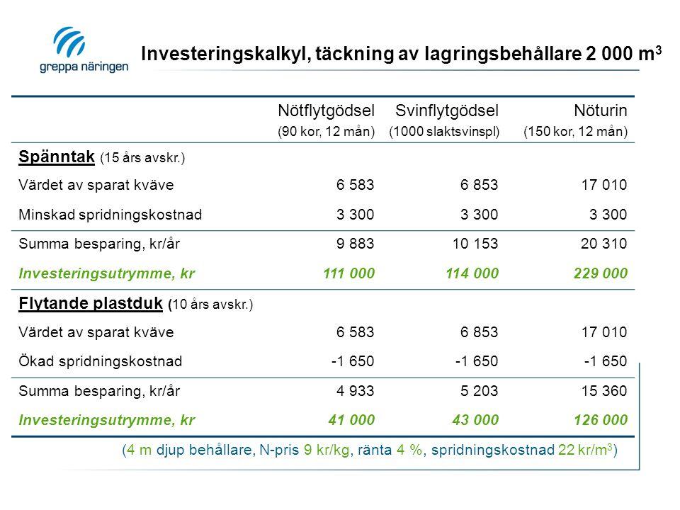 Investeringskalkyl, täckning av lagringsbehållare 2 000 m 3 (4 m djup behållare, N-pris 9 kr/kg, ränta 4 %, spridningskostnad 22 kr/m 3 ) Nötflytgödsel (90 kor, 12 mån) Svinflytgödsel (1000 slaktsvinspl) Nöturin (150 kor, 12 mån) Spänntak (15 års avskr.) Värdet av sparat kväve6 5836 85317 010 Minskad spridningskostnad3 300 Summa besparing, kr/år9 88310 15320 310 Investeringsutrymme, kr111 000114 000229 000 Flytande plastduk (10 års avskr.) Värdet av sparat kväve6 5836 85317 010 Ökad spridningskostnad-1 650 Summa besparing, kr/år4 9335 20315 360 Investeringsutrymme, kr41 00043 000126 000