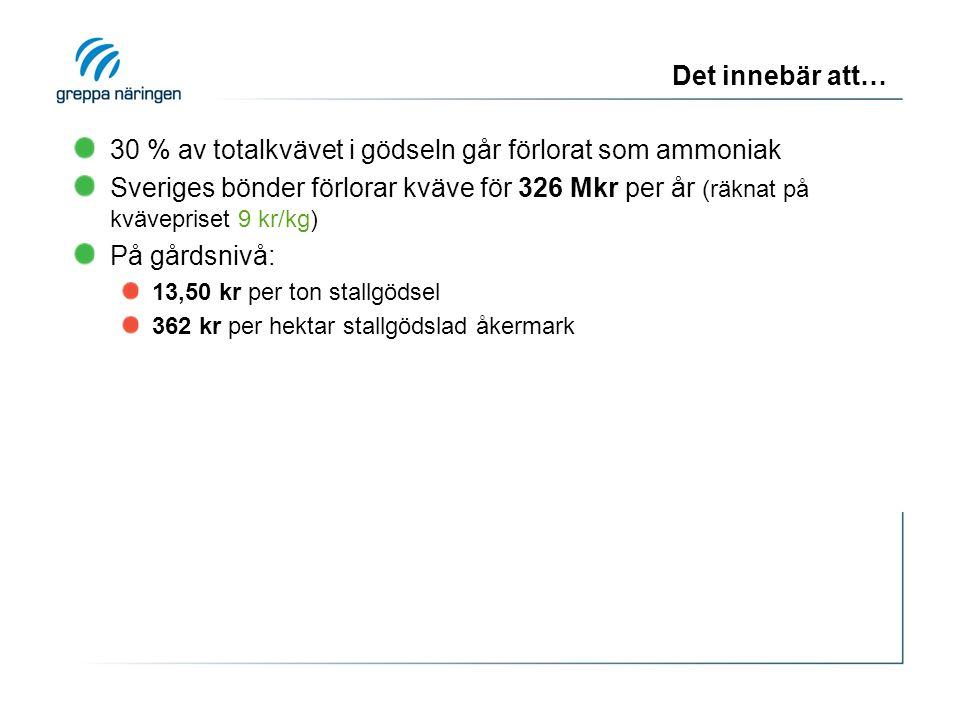 Det innebär att… 30 % av totalkvävet i gödseln går förlorat som ammoniak Sveriges bönder förlorar kväve för 326 Mkr per år (räknat på kvävepriset 9 kr/kg) På gårdsnivå: 13,50 kr per ton stallgödsel 362 kr per hektar stallgödslad åkermark