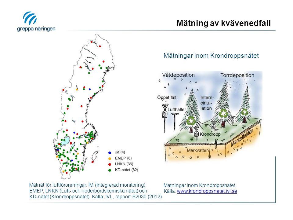 Mätning av kvävenedfall Mätningar inom Krondroppsnätet Mätnät för luftföroreningar: IM (Integrerad monitoring), EMEP, LNKN (Luft- och nederbördskemiska nätet) och KD-nätet (Krondroppsnätet).