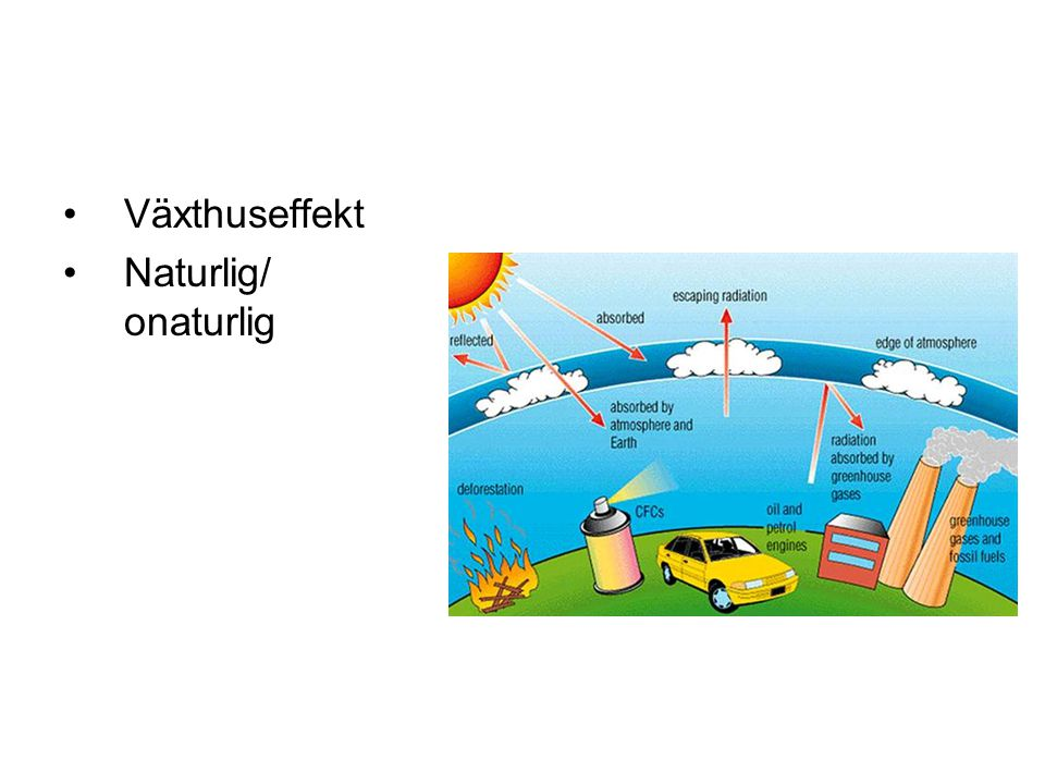 Växthusgaserna är koldioxid, vattenånga, metan, kväveoxid, freoner och ozon.