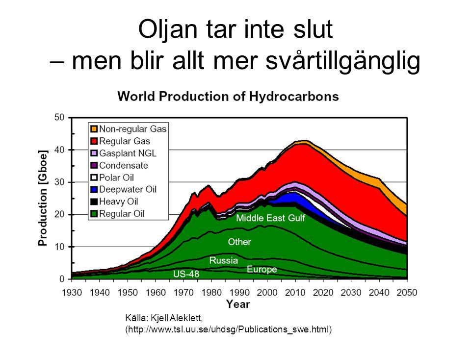 Oljan tar inte slut – men blir allt mer svårtillgänglig Källa: Kjell Aleklett, (http://www.tsl.uu.se/uhdsg/Publications_swe.html)
