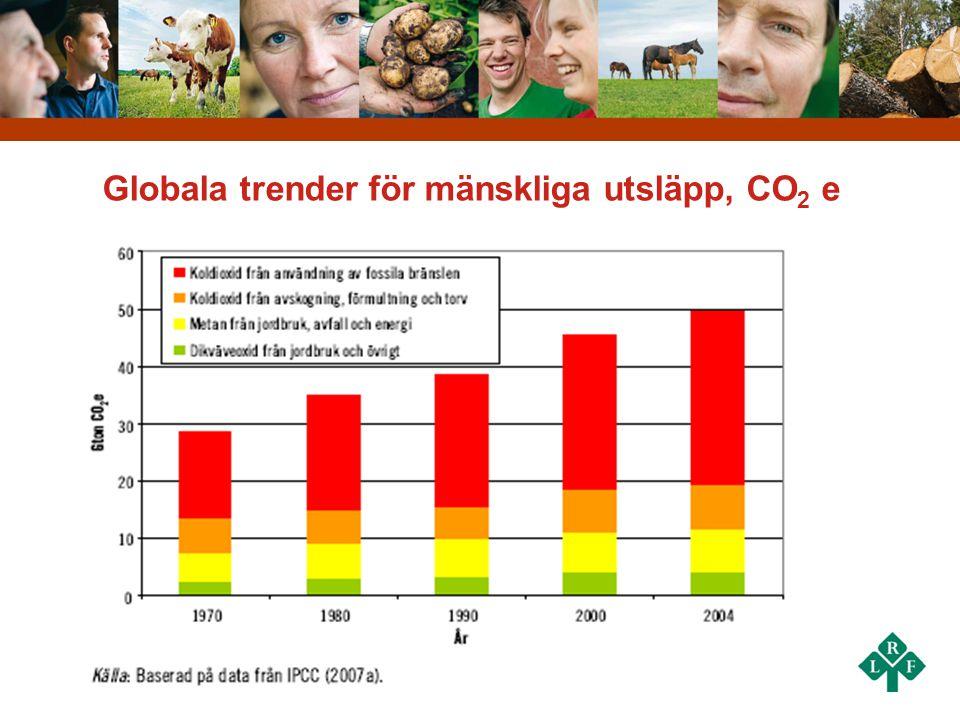 Globala trender för mänskliga utsläpp, CO 2 e