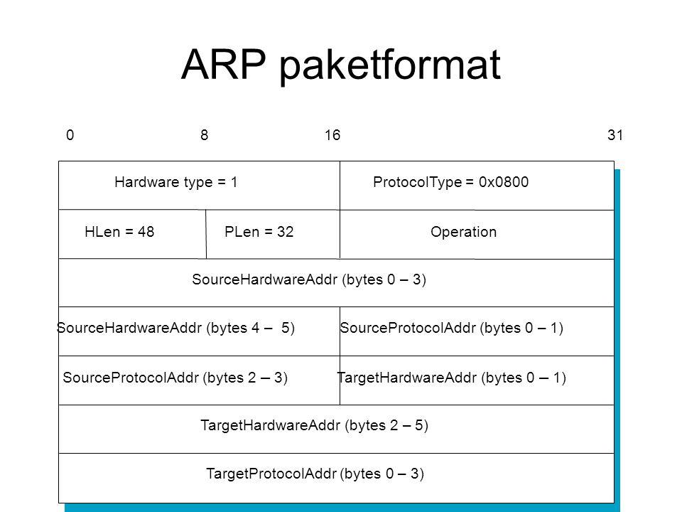 ARP paketformat TargetHardwareAddr (bytes 2 – 5) TargetProtocolAddr (bytes 0 – 3) SourceProtocolAddr (bytes 2 – 3) Hardware type = 1ProtocolType = 0x0800 SourceHardwareAddr (bytes 4 – 5) TargetHardwareAddr (bytes 0 – 1) SourceProtocolAddr (bytes 0 – 1) HLen = 48PLen = 32Operation SourceHardwareAddr (bytes 0 – 3) 081631