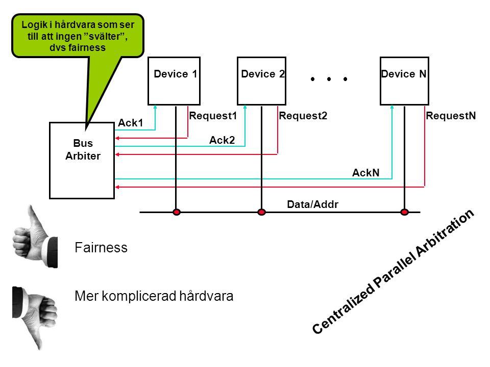 Bus Arbiter Device 1 Device NDevice 2 Ack1 Data/Addr Ack2 AckN Request1Request2RequestN Logik i hårdvara som ser till att ingen svälter , dvs fairness Fairness Mer komplicerad hårdvara Centralized Parallel Arbitration
