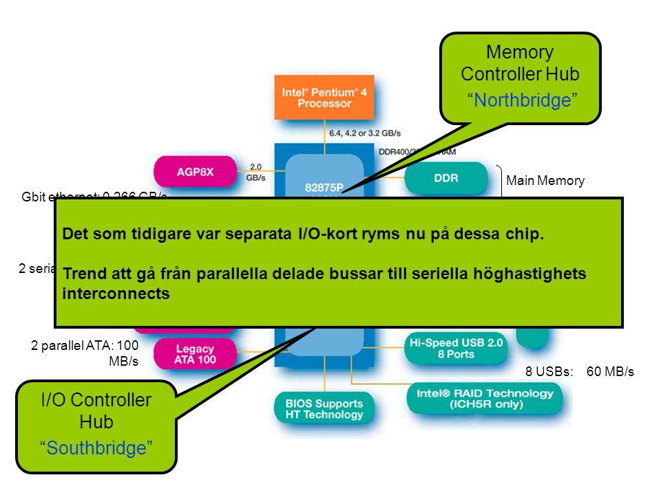 2 serial ATAs: 150 MB/s 8 USBs: 60 MB/s 2 parallel ATA: 100 MB/s Hub Bus: 8b x 266 MHz Gbit ethernet: 0.266 GB/s Main Memory Memory Controller Hub Northbridge I/O Controller Hub Southbridge Det som tidigare var separata I/O-kort ryms nu på dessa chip.