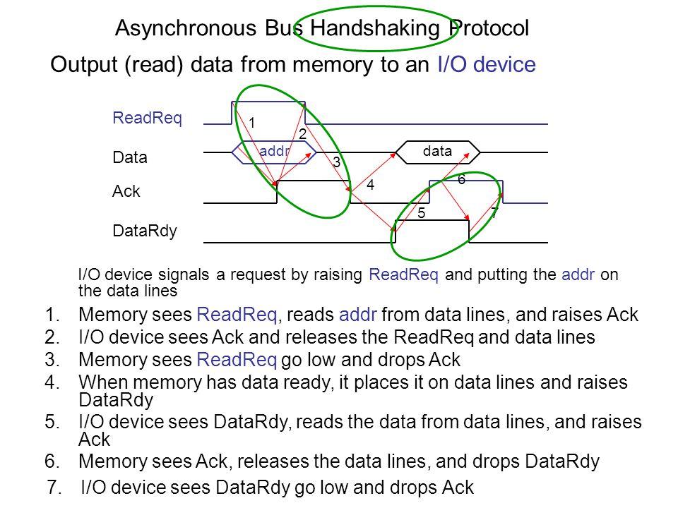 I SPIM finns det stöd för en enkel minnes-mappad I/O-enhet.