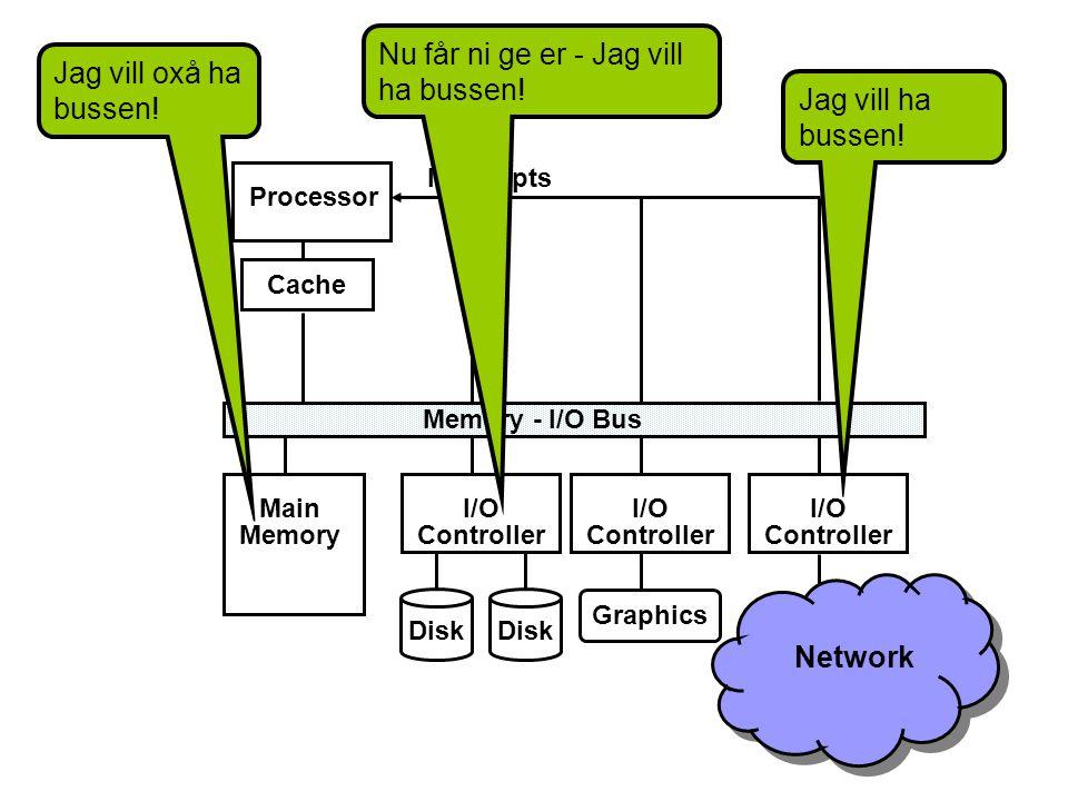 Processor Cache Memory - I/O Bus Main Memory I/O Controller Disk I/O Controller I/O Controller Graphics Interrupts Disk Network Jag vill ha bussen.