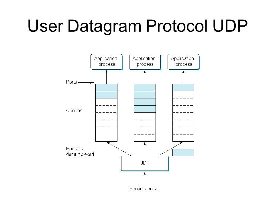 User Datagram Protocol UDP