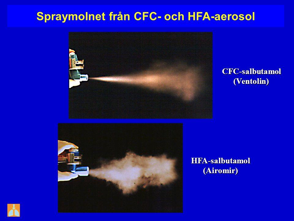HFA-salbutamol(Airomir) CFC-salbutamol(Ventolin) Spraymolnet från CFC- och HFA-aerosol