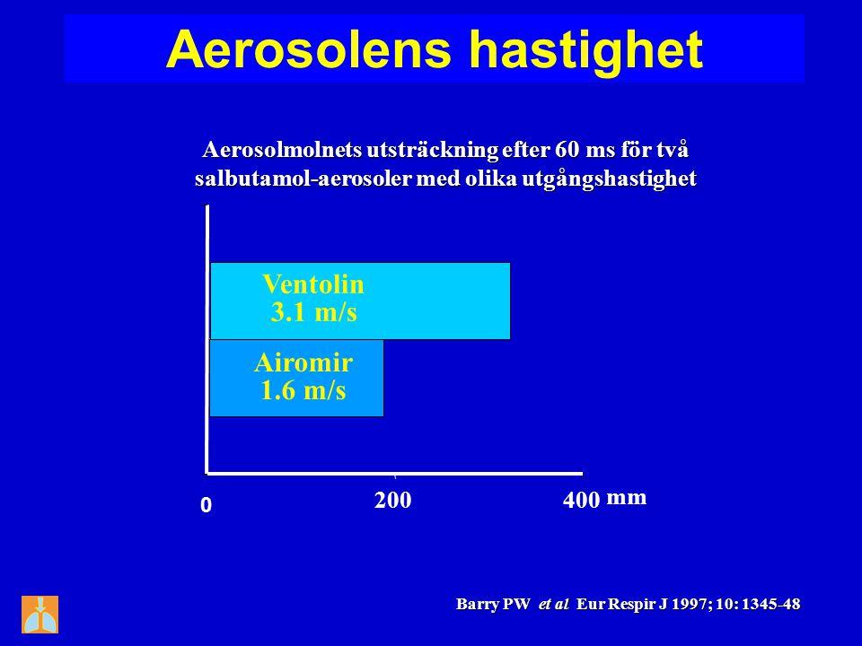 0 200400 Ventolin 3.1 m/s Airomir 1.6 m/s Barry PW et al Eur Respir J 1997; 10: 1345-48 mm Aerosolens hastighet Aerosolmolnets utsträckning efter 60 m