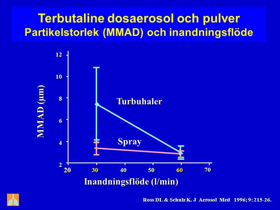 Terbutaline dosaerosol och pulver Partikelstorlek (MMAD) och inandningsflöde 12108642 203040506070 MMAD (µm) Inandningsflöde (l/min) Turbuhaler Spray
