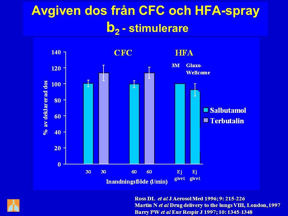 Avgiven dos från CFC och HFA-spray b 2 - stimulerare Ross DL et al J Aerosol Med 1996; 9: 215-226 Martin N et al Drug delivery to the lungs VIII, Lond