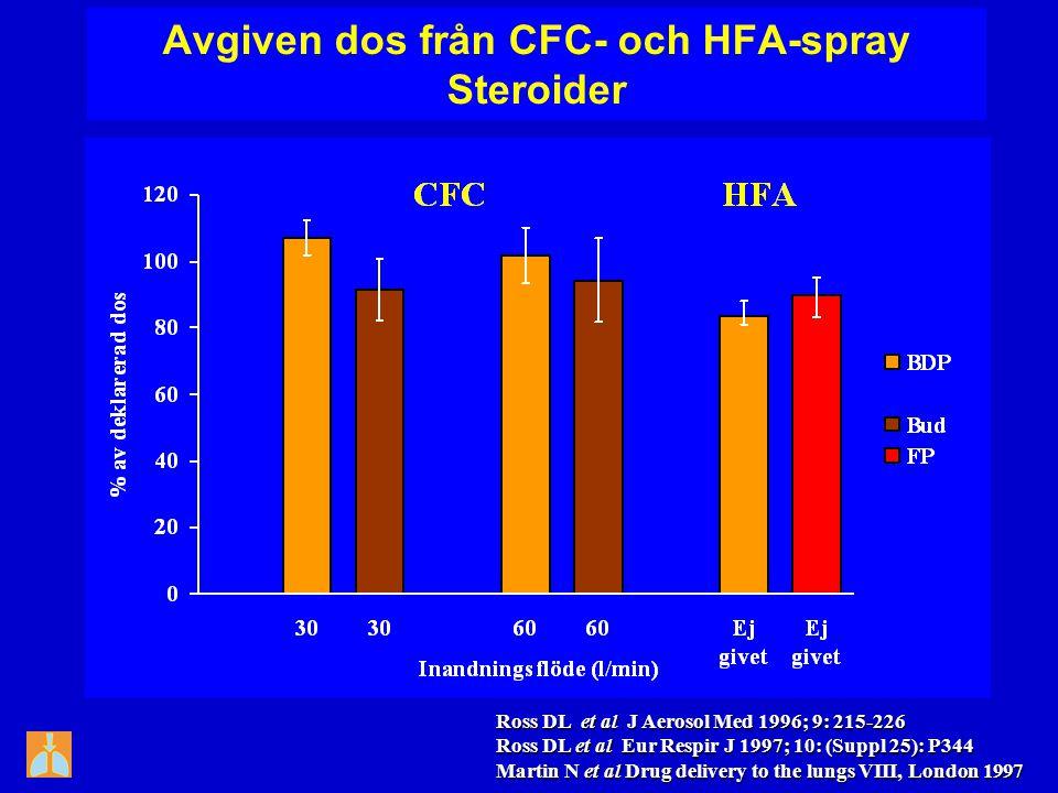 Avgiven dos från CFC- och HFA-spray Steroider Ross DL et al J Aerosol Med 1996; 9: 215-226 Ross DL et al Eur Respir J 1997; 10: (Suppl 25): P344 Marti