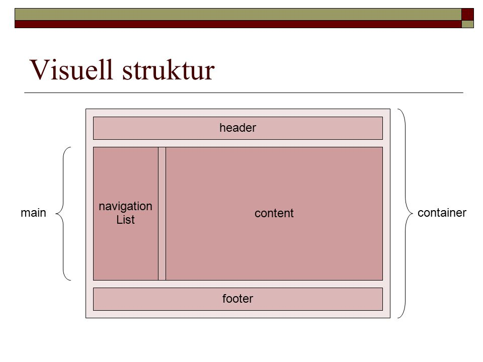 Visuell struktur header footer navigation List content maincontainer