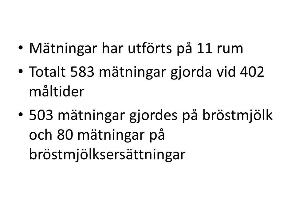 Mätningar har utförts på 11 rum Totalt 583 mätningar gjorda vid 402 måltider 503 mätningar gjordes på bröstmjölk och 80 mätningar på bröstmjölksersättningar