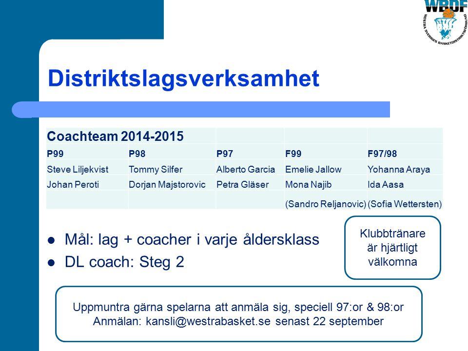 Distriktslagsverksamhet Mål: lag + coacher i varje åldersklass DL coach: Steg 2 Coachteam 2014-2015 P99P98P97F99F97/98 Steve LiljekvistTommy SilferAlb