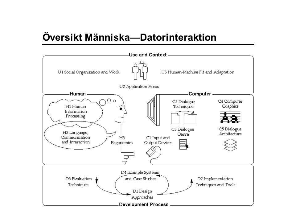Översikt Människa—Datorinteraktion