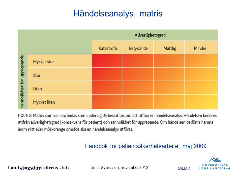 Landstingsdirektörens stab Britta Svensson, november 2012 2015-03-29BILD 3 Handbok för patientsäkerhetsarbete, maj 2009 Händelseanalys, matris
