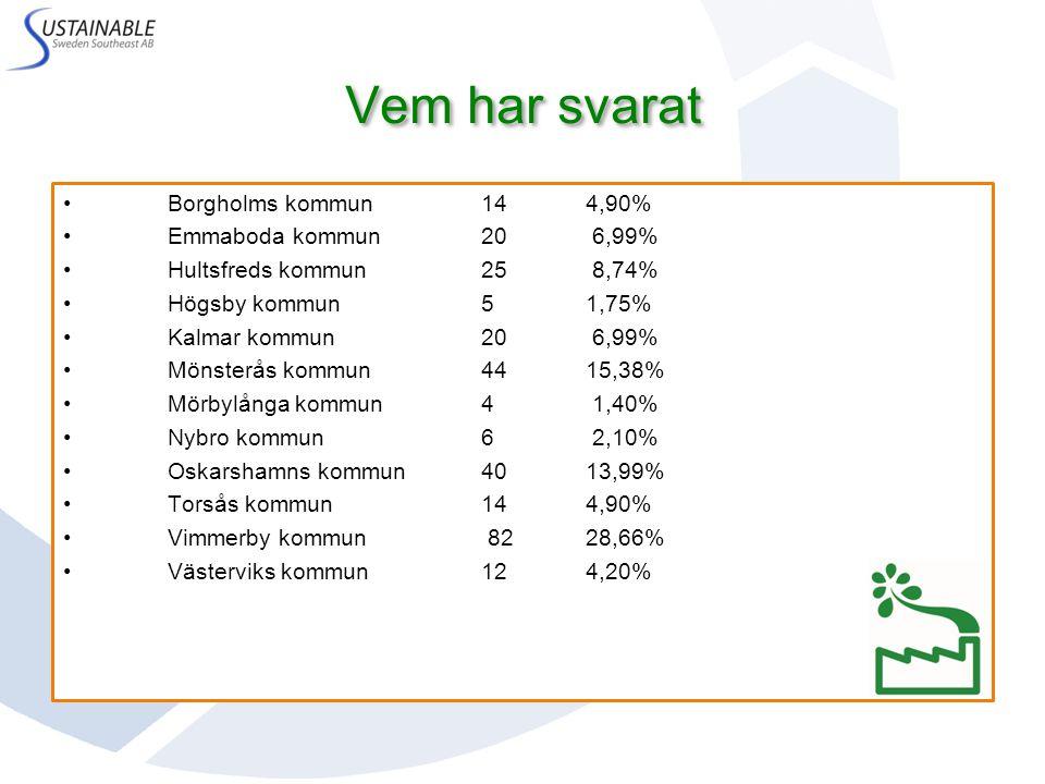 Vem har svarat Borgholms kommun 14 4,90% Emmaboda kommun 20 6,99% Hultsfreds kommun 25 8,74% Högsby kommun 5 1,75% Kalmar kommun 20 6,99% Mönsterås kommun 44 15,38% Mörbylånga kommun 4 1,40% Nybro kommun 6 2,10% Oskarshamns kommun 40 13,99% Torsås kommun 14 4,90% Vimmerby kommun 82 28,66% Västerviks kommun 12 4,20%