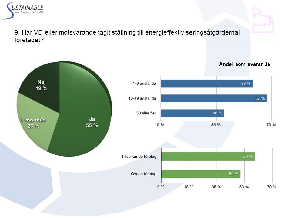 9. Har VD eller motsvarande tagit ställning till energieffektiviseringsåtgärderna i företaget.