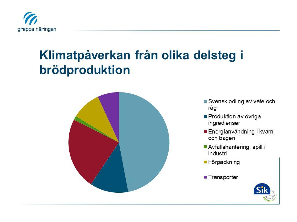 Klimatpåverkan från olika delsteg i brödproduktion