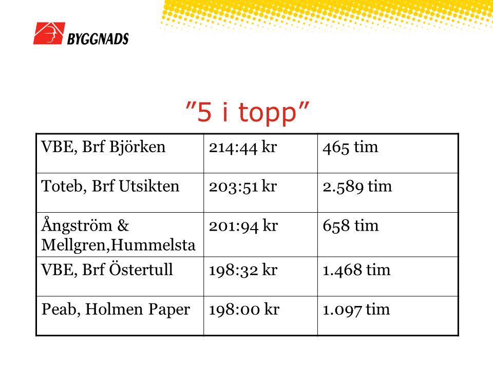 5 i topp VBE, Brf Björken214:44 kr465 tim Toteb, Brf Utsikten203:51 kr2.589 tim Ångström & Mellgren,Hummelsta 201:94 kr658 tim VBE, Brf Östertull198:32 kr1.468 tim Peab, Holmen Paper198:00 kr1.097 tim