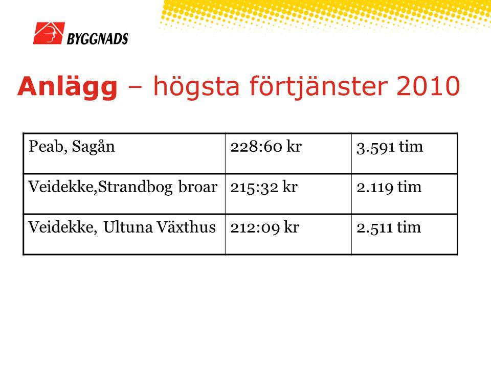 Anlägg – högsta förtjänster 2010 Peab, Sagån228:60 kr3.591 tim Veidekke,Strandbog broar215:32 kr2.119 tim Veidekke, Ultuna Växthus212:09 kr2.511 tim