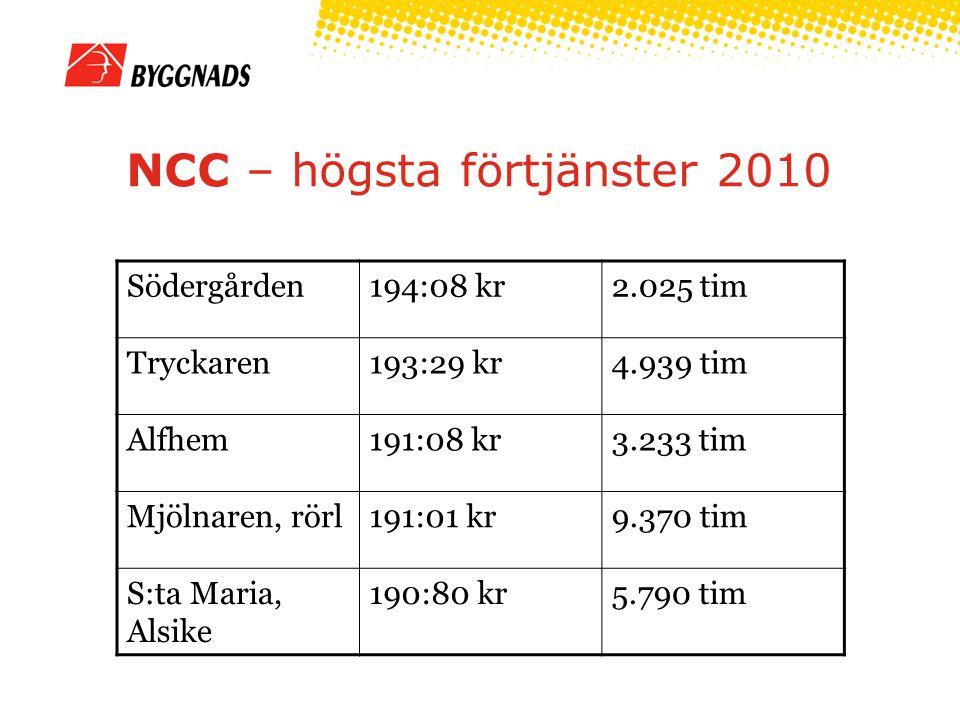 NCC – högsta förtjänster 2010 Södergården194:08 kr2.025 tim Tryckaren193:29 kr4.939 tim Alfhem191:08 kr3.233 tim Mjölnaren, rörl191:01 kr9.370 tim S:ta Maria, Alsike 190:80 kr5.790 tim