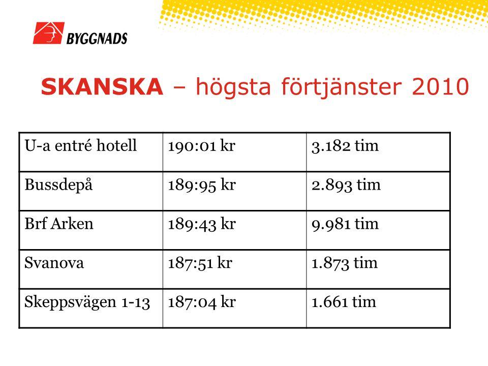 HMB – högsta förtjänster 2010 Kv Kantsågen/ Kv Brädgården 191:74 kr6.019 tim Psykiatrins hus190:64 kr14.641 tim Vaksala Kyrkocentrum 180:59 kr1.247 tim