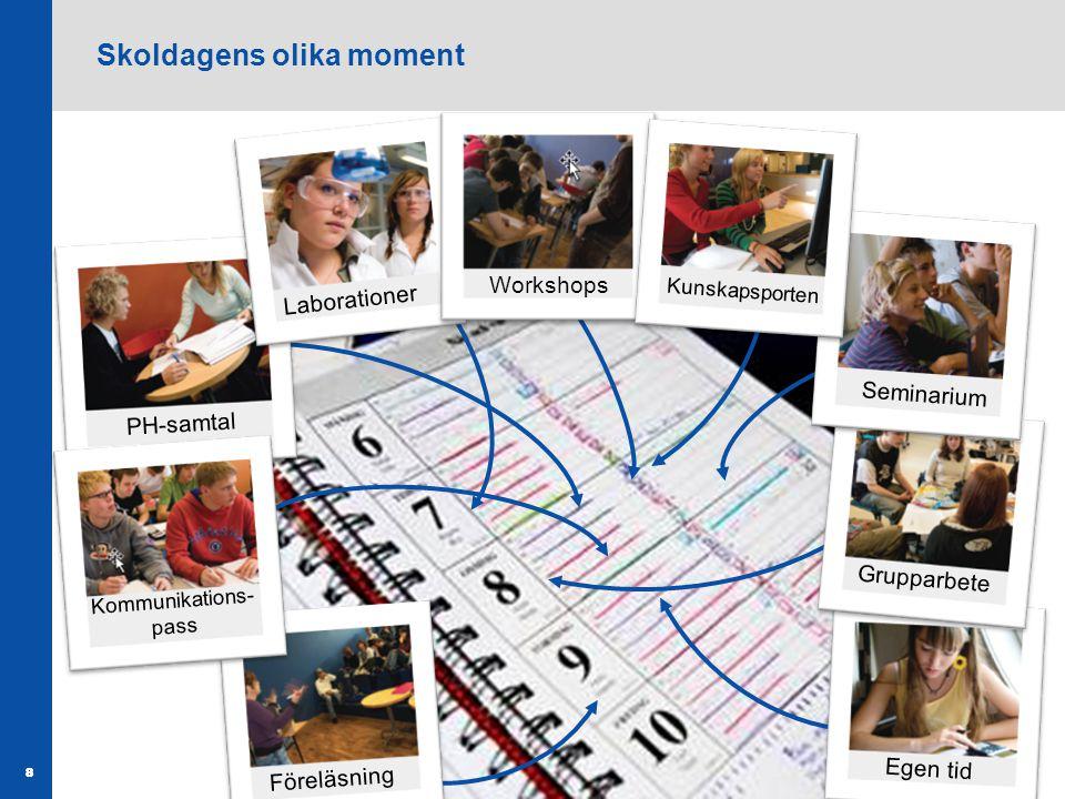 88 PH-samtal Laborationer Workshops Föreläsning Kommunikations- pass Egen tid Grupparbete Seminarium Kunskapsporten Skoldagens olika moment