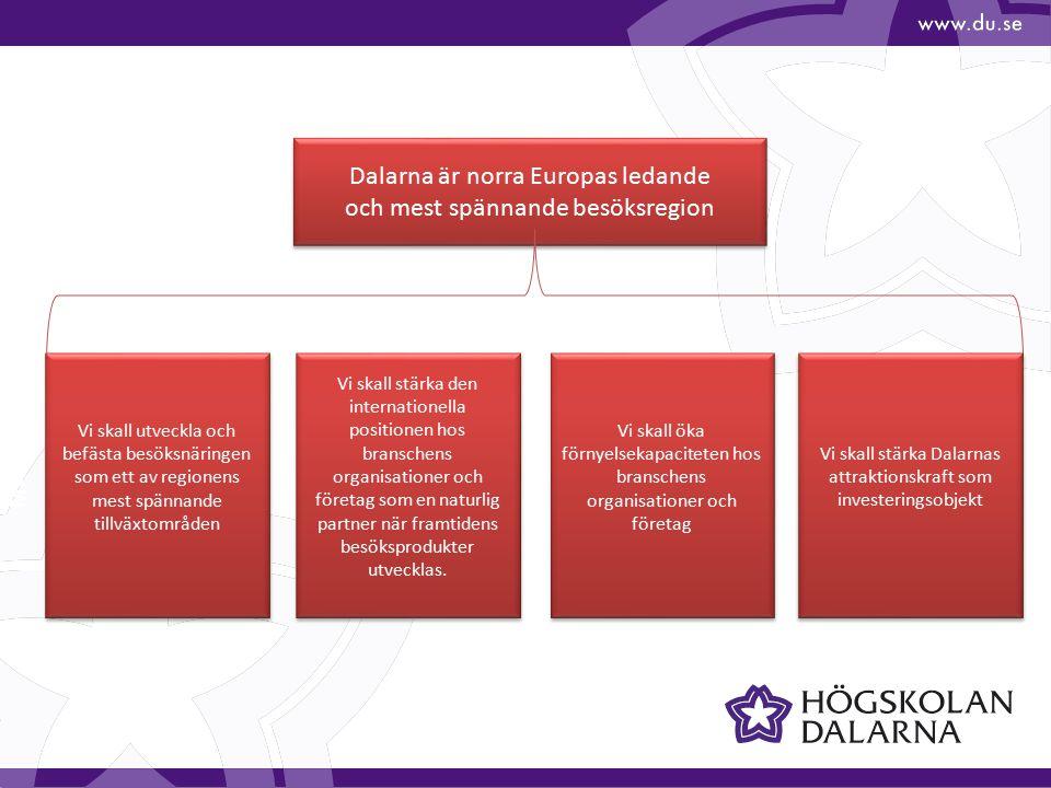 Vision - Mål Dalarna är norra Europas ledande och mest spännande besöksregion Dalarna är norra Europas ledande och mest spännande besöksregion Vi skall utveckla och befästa besöksnäringen som ett av regionens mest spännande tillväxtområden Vi skall stärka den internationella positionen hos branschens organisationer och företag som en naturlig partner när framtidens besöksprodukter utvecklas.