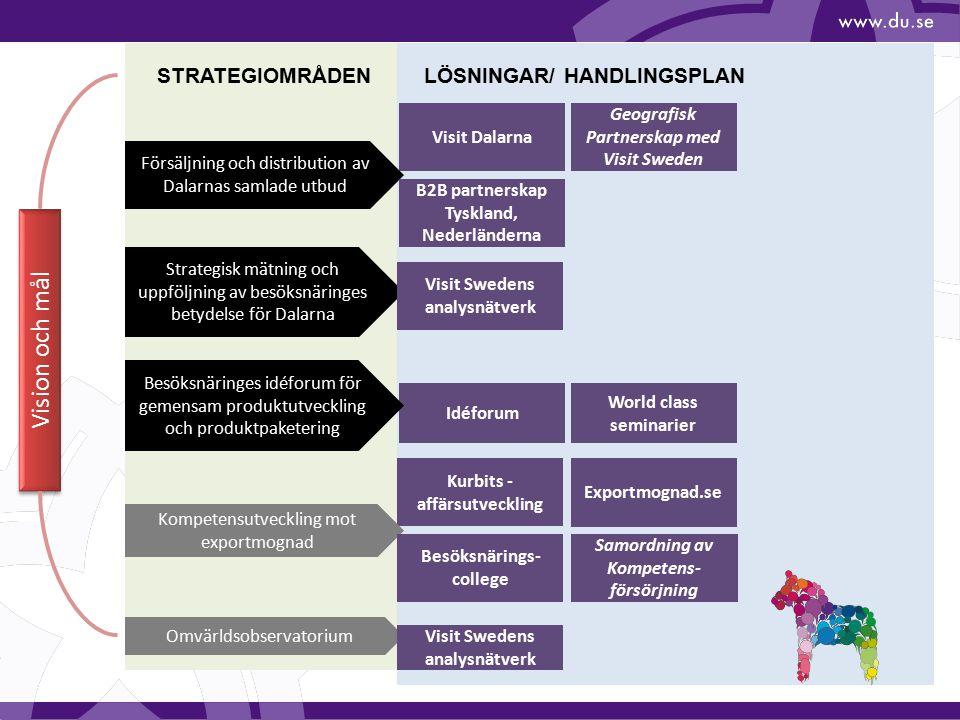 Idéforum Kurbits - affärsutveckling Vision och mål Visit Dalarna STRATEGIOMRÅDEN Strategisk mätning och uppföljning av besöksnäringes betydelse för Da
