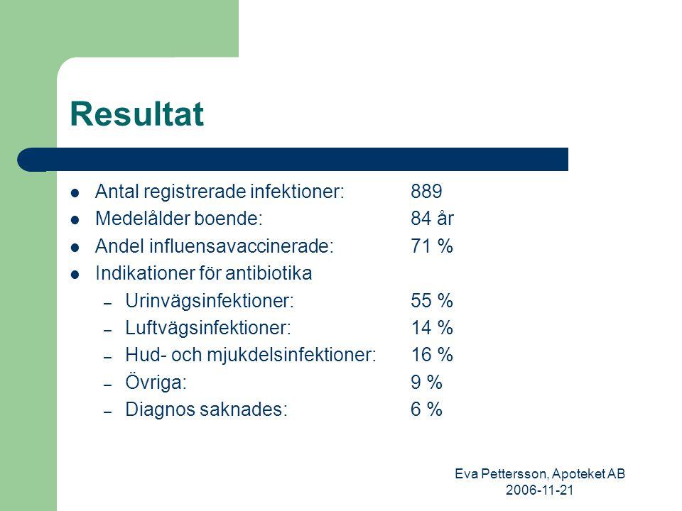 Eva Pettersson, Apoteket AB 2006-11-21 84 % av infektionerna behandlades med antibiotika 38% av all antibiotika förskrevs efter indirekt kontakt Penicilliner38% (PcV 7%, pivmecillinam 15%, övriga PC 16%) Kinoloner23 % Trimetoprim18% Tetracykliner7 % Cefalosporiner 5 % Övriga10 %