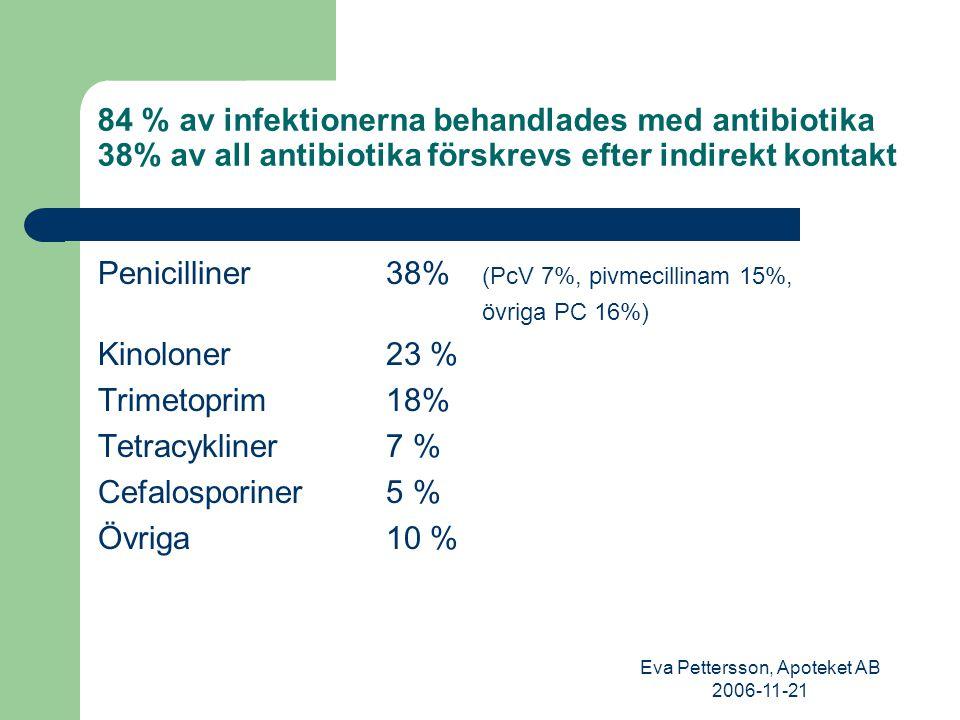 Eva Pettersson, Apoteket AB 2006-11-21 Antibiotikaval vid urinvägsinfektioner (n = 420)