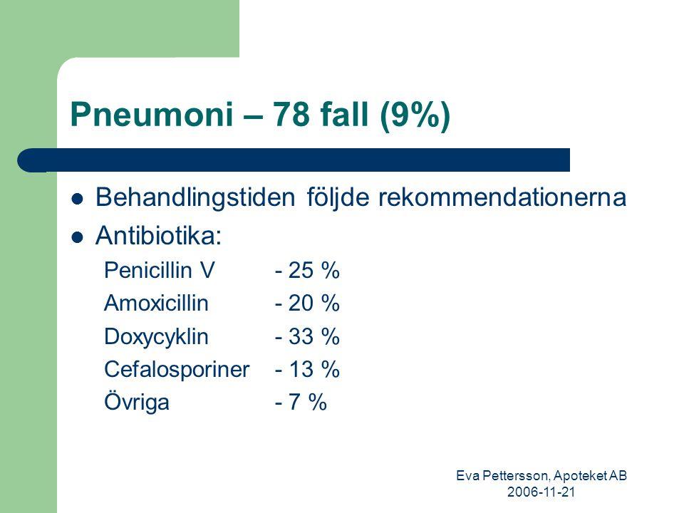 Eva Pettersson, Apoteket AB 2006-11-21 Potentiella problemområden En stor andel av antibiotikan förskrivs utan att läkaren har någon kontakt med den boende (38%) – Acceptabelt.