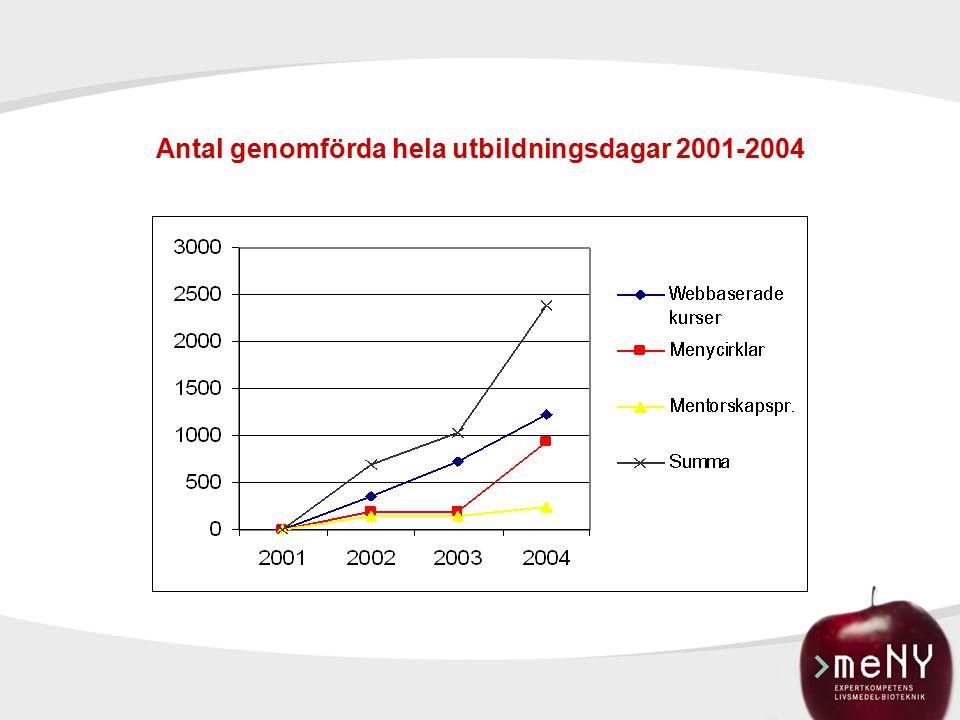 Antal genomförda hela utbildningsdagar 2001-2004