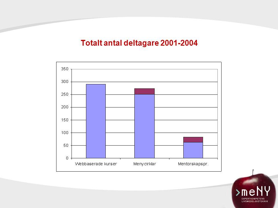 Totalt antal deltagare 2001-2004